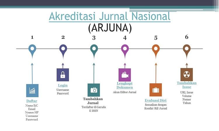 Cara Akreditasi Jurnal Ilmiah di Arjuna